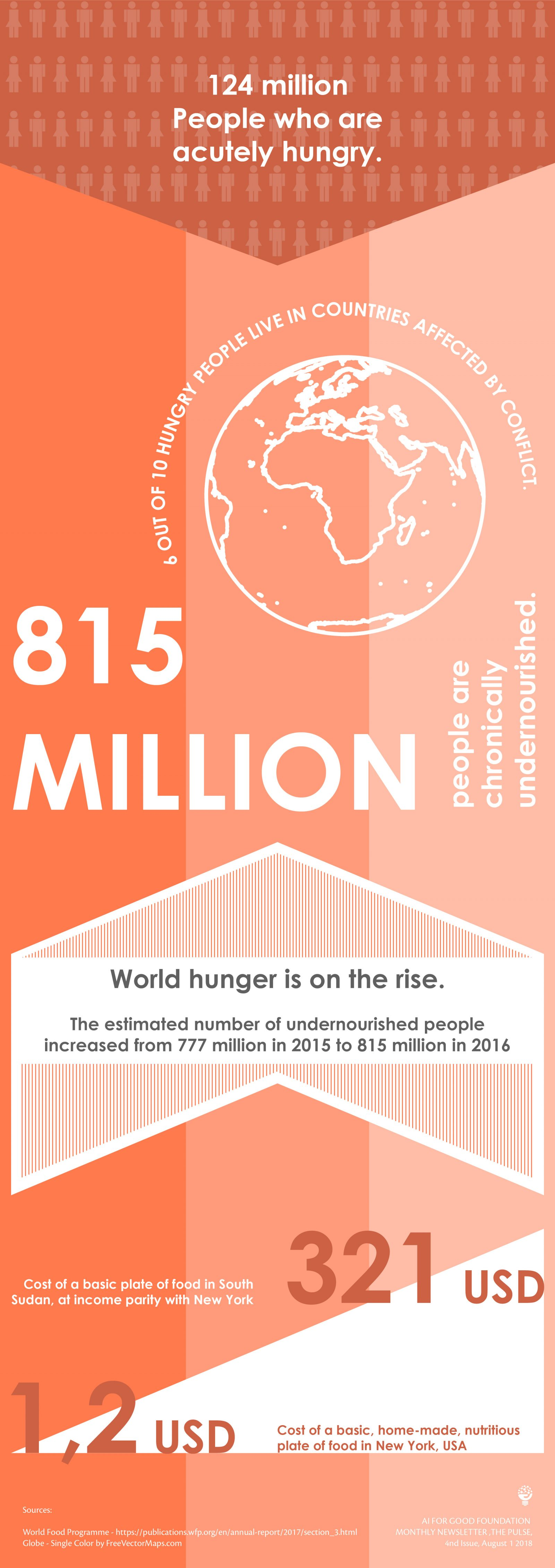 Infographics_NoHunger-01